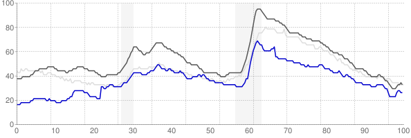 Corvallis, Oregon monthly unemployment rate chart